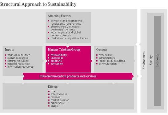 structural_approach_to_sustainability